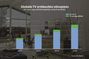 TV értékesítési előrejelzés