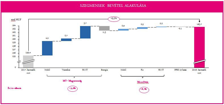 Telekom 2018 III. név bevétel