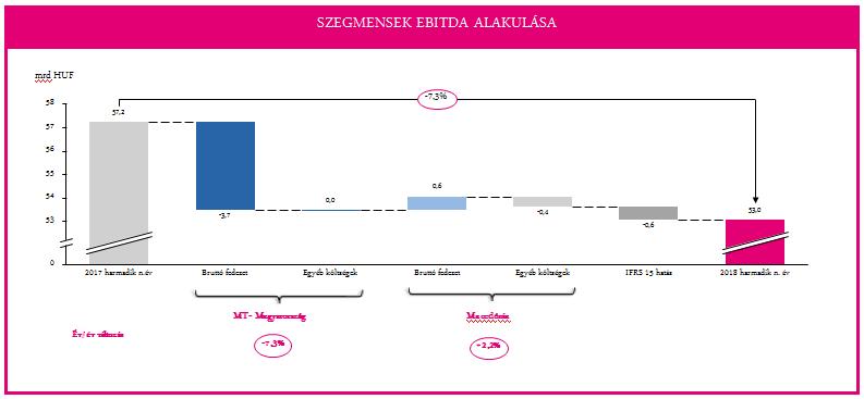 Telekom 2018 III. név EBITDA