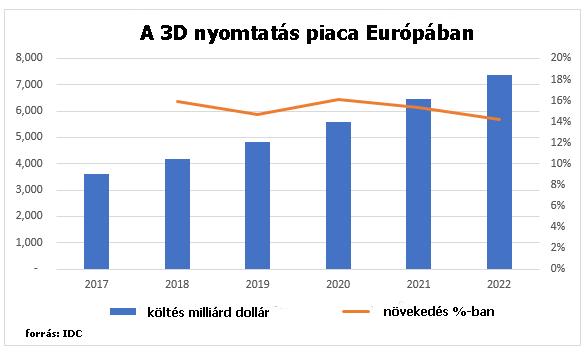 3D nyomtatás piaca