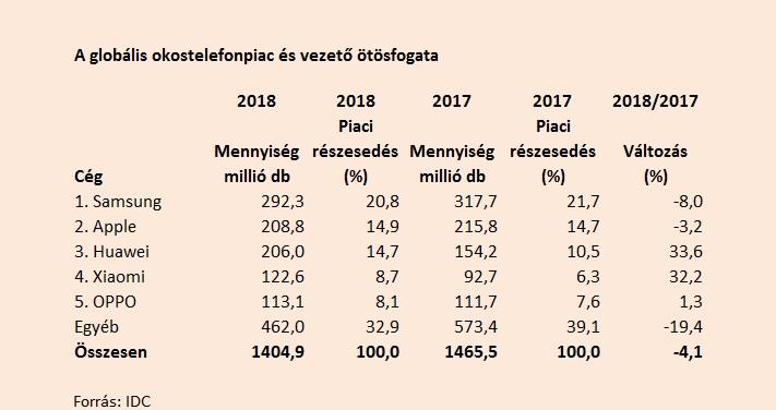 Okostelefon piac részesedés 2018