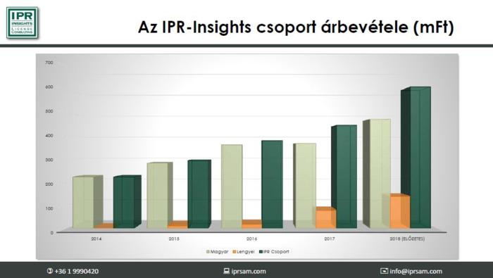 IPR Insight árbevétele