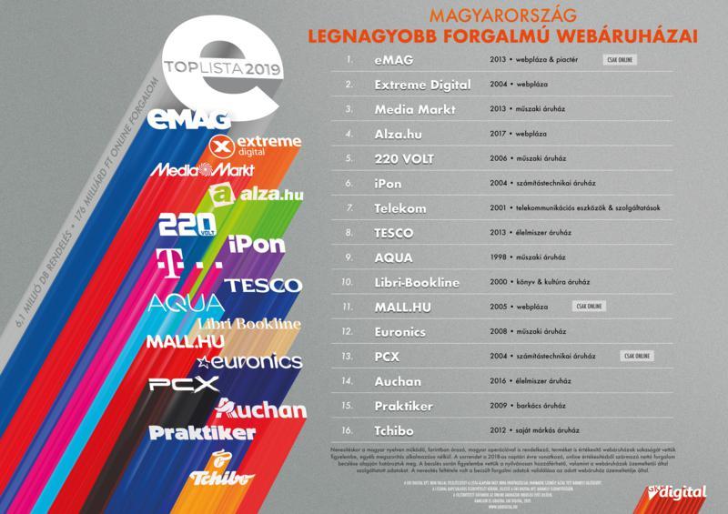 Webáruházak toplistája