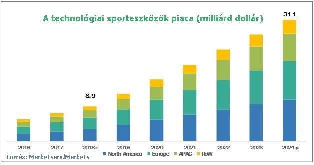 Sporteszközök piaca