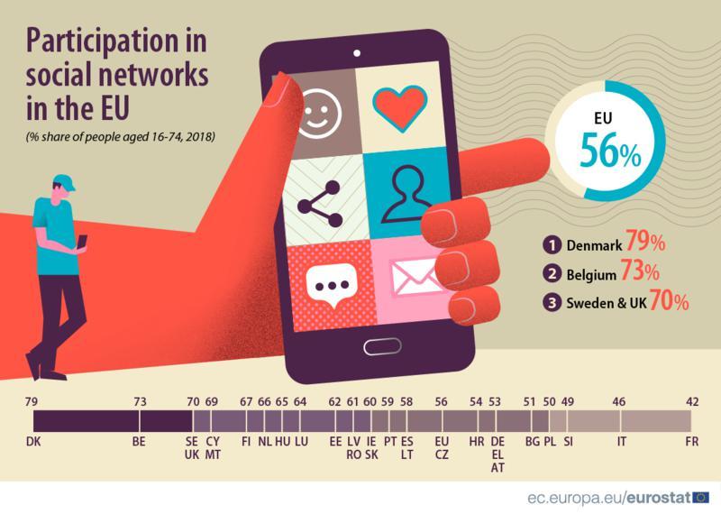 Közösségi oldalak használata az EU-ban