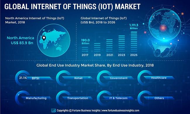 IoT market