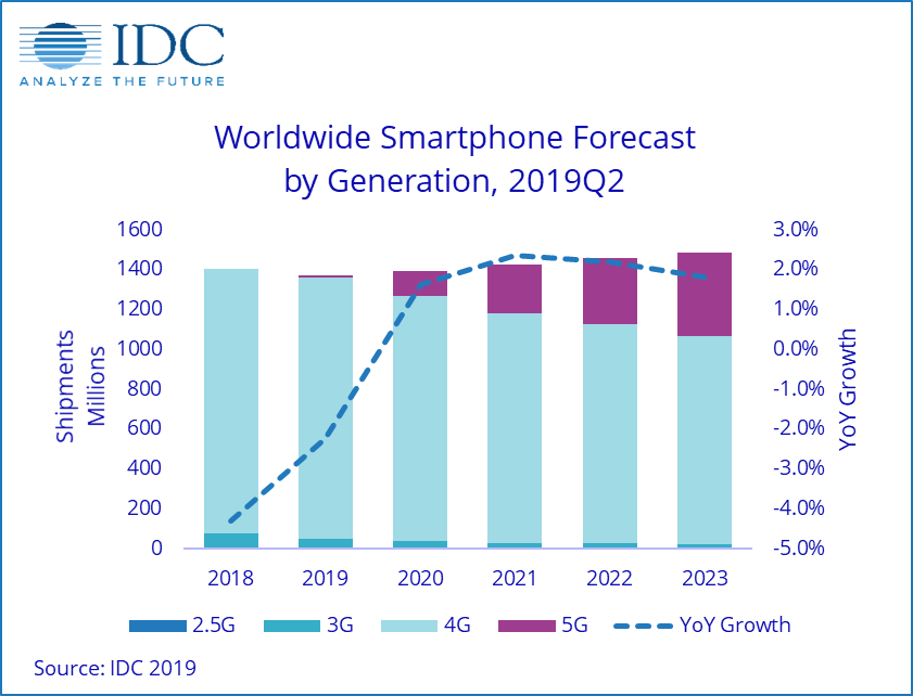 Smartphone előrejelzés