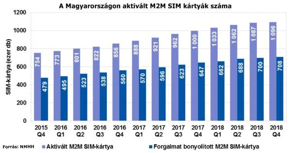 M2M SIM kártyák