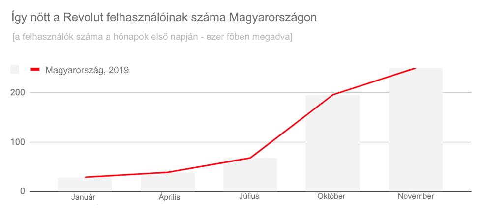Revolut felhasználóinak száma