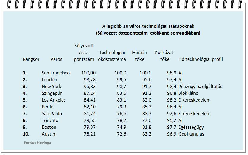 A legjobb 10 város startupoknak