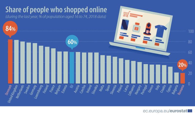 Online vásárlás EU országaiban
