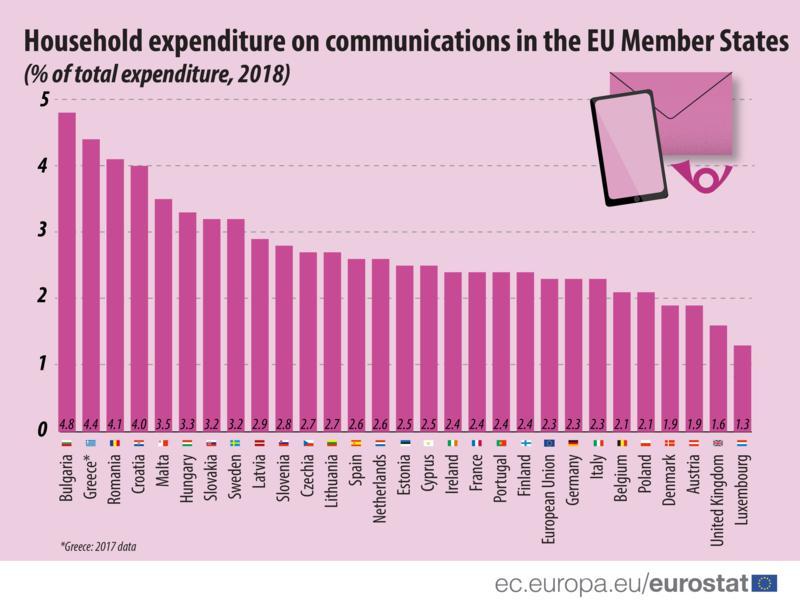 Összes kiadás hány százalékát költjük kommunikációra
