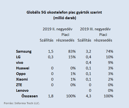 5G-s okostelefon piac alakulása