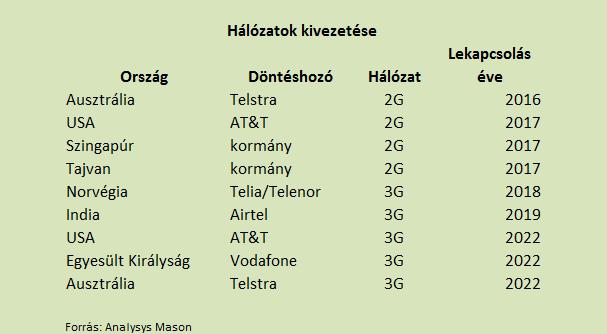 új bevételek a hálózatban 2020)