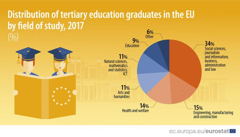 EU-ban a diplomások megoszlása szakok szerint