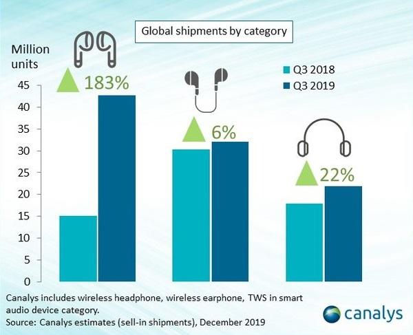 Fülhallgatók eladásai kategóriák szerint