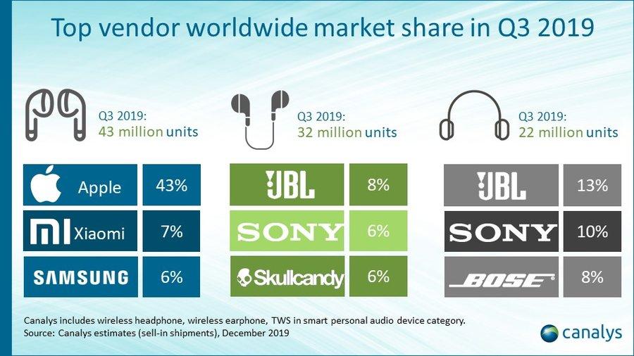 Fülhallgatók top eladói a világban