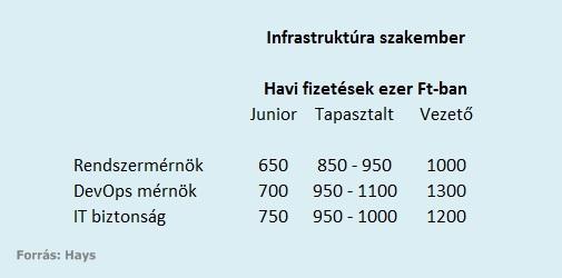 Infrastruktúra szakemberek fizetése