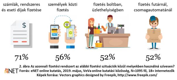 Mit jelenthet az azonnali fizetés az elektronikus kereskedelemben? Ezeket érdemes tudni