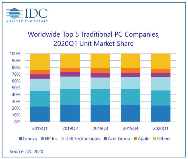 TOP 5 PC cég 2020 I. negyedév