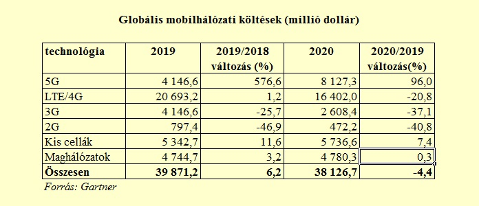 Mobilhálózati költések