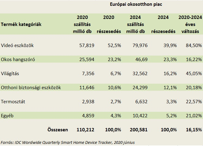 Európai okosotthon piac