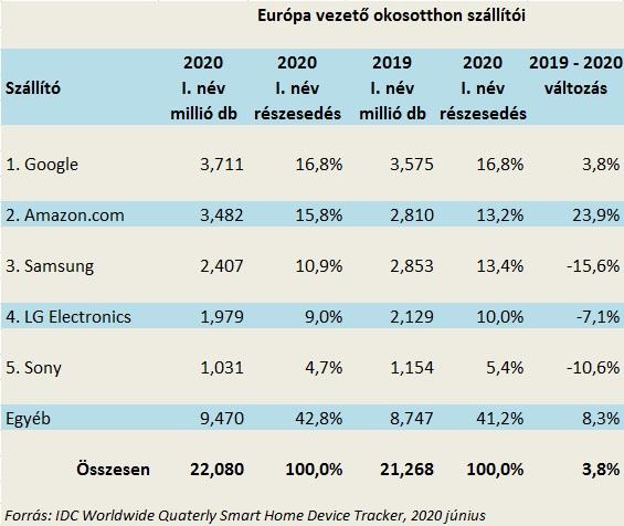 Európa vezető okosotthon szállítói