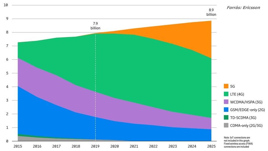 Mobil előfizetések megoszlása