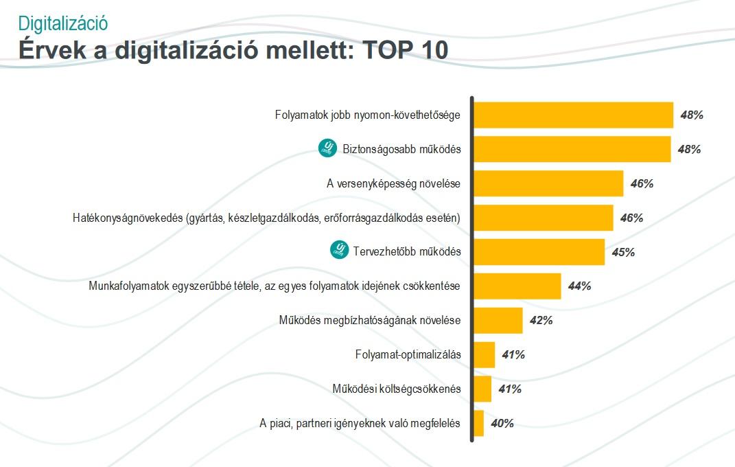 Hazai vállalatok digitalizációs osztályzata