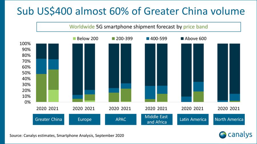 400 dollár alatti okostelefonok megoszlása
