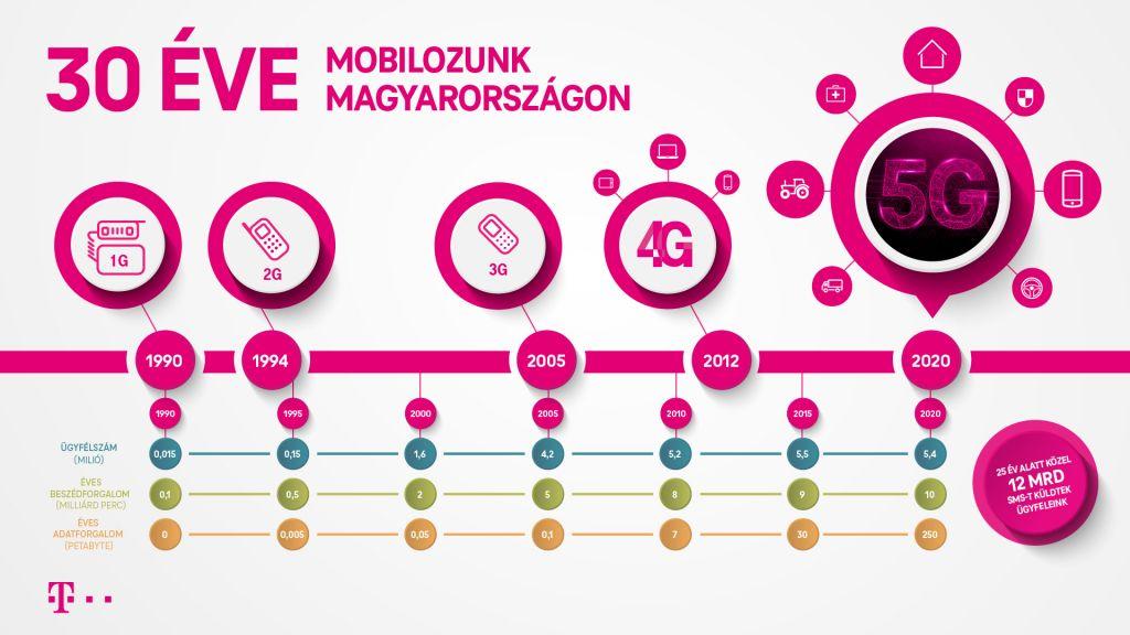 Harminc éve mobilozunk Magyarországon