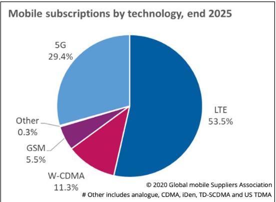 Mobil technológia