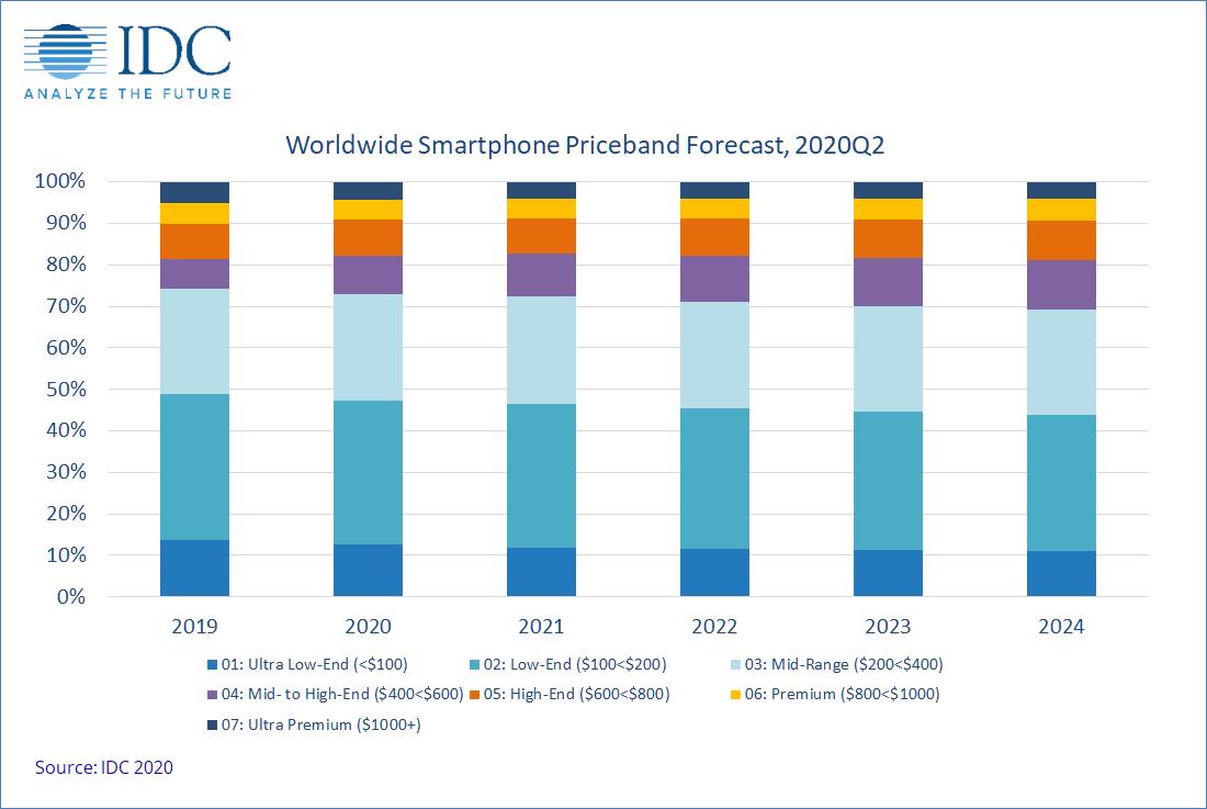 Okostelefon árak előrejelzése