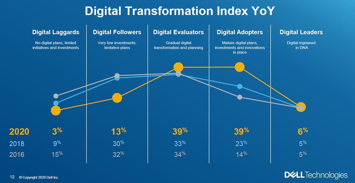 Digitális átalakulási index