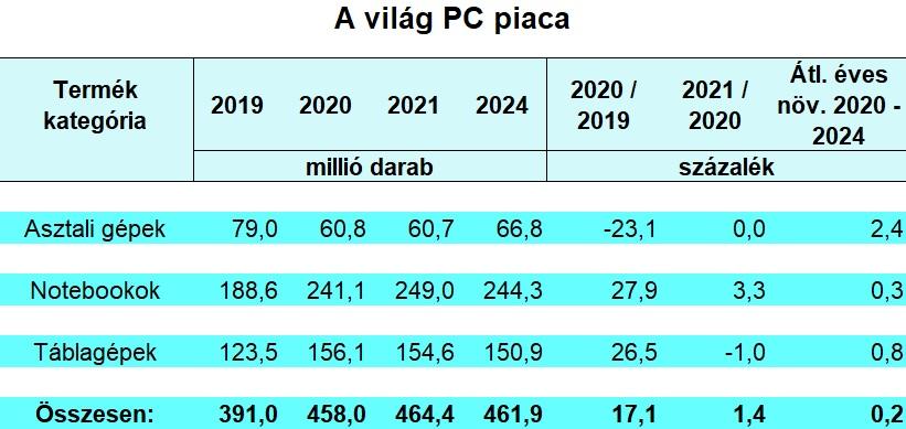 A világ PC piaca