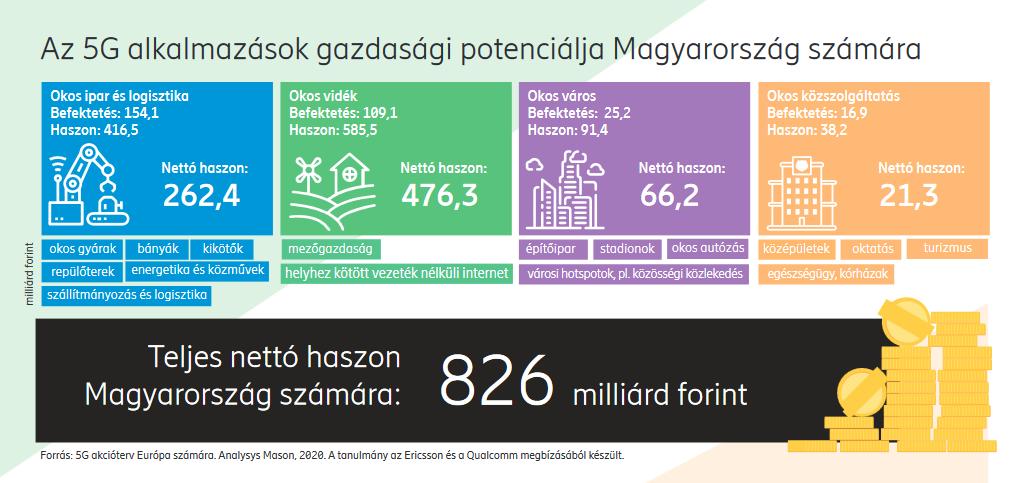 5G a magyar gazdaságban