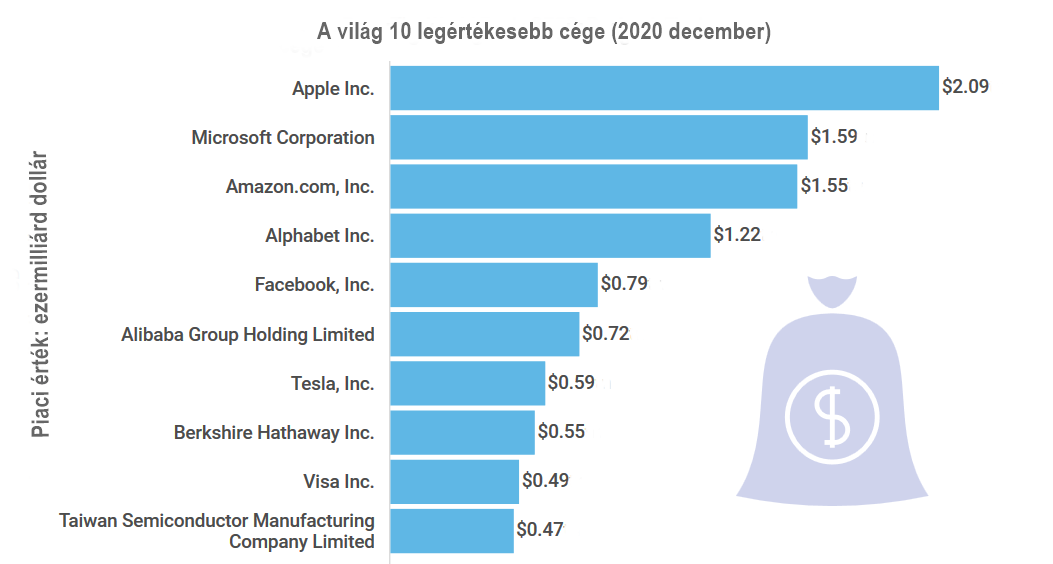 A világ legértékesebb cégei
