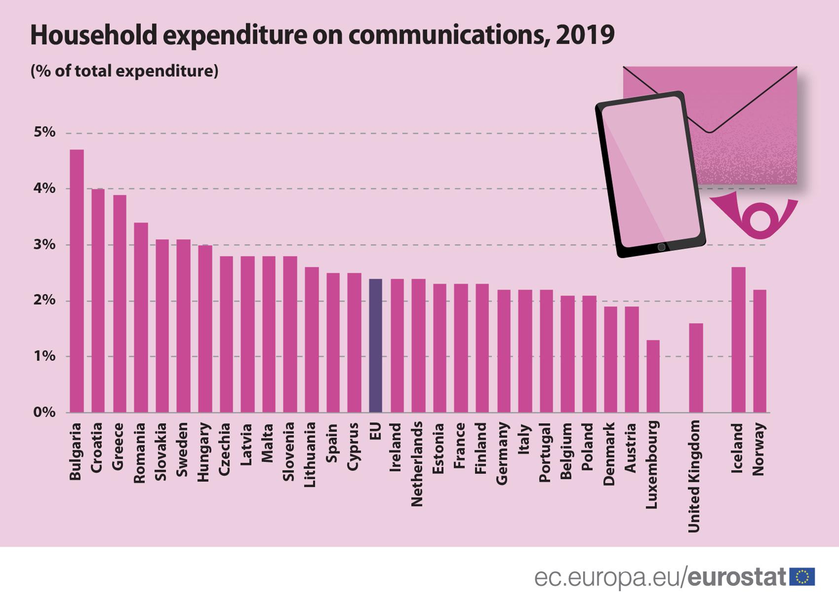 Háztatások költése kommunikációra