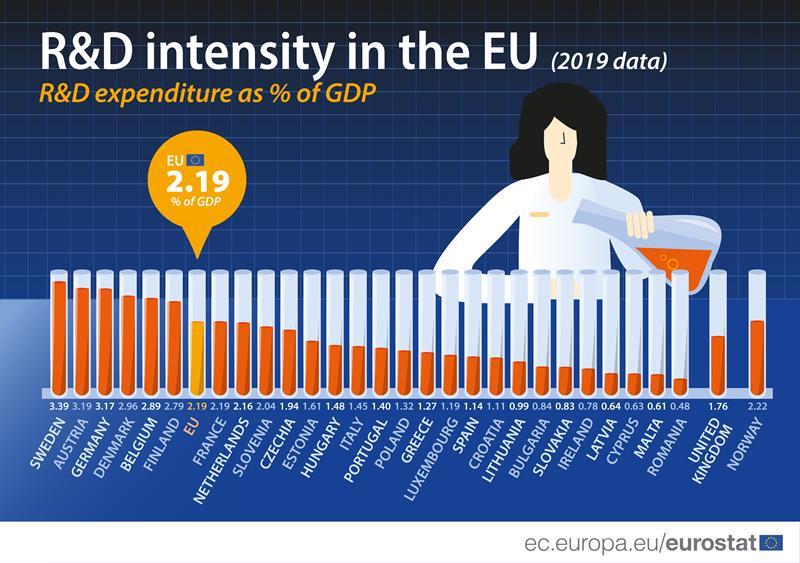 Javul az EU-ban a k+f-re fordított költés