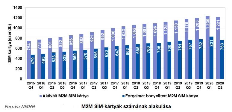 M2M SIM-kártyák alakulása