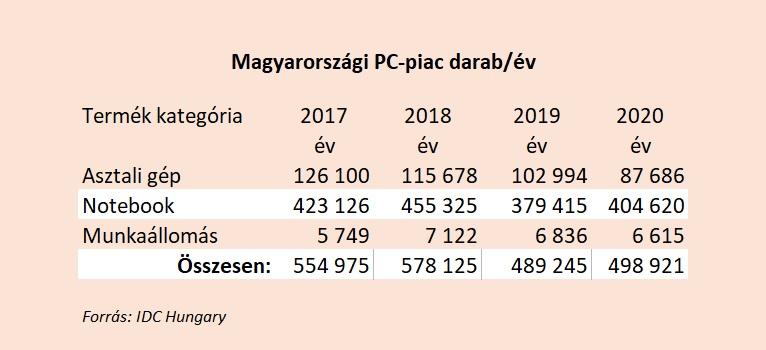 Magyarországi PC-piac