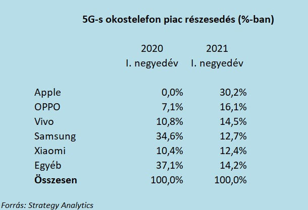 5G-s üzleti telefonok