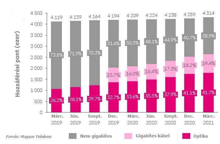 Erősen indította az évet a Telekom (2021)