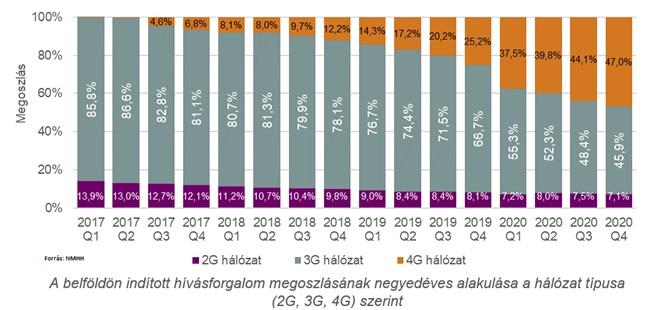 Mobilpiac alakulása a járvány alatt