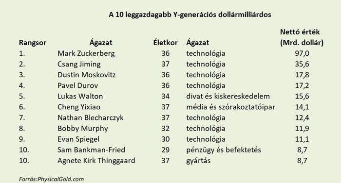 Y-generáció dollármilliárdosok