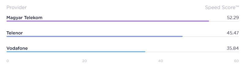 Melyek a leggyorsabb, legstabilabb hazai nethálózatok?
