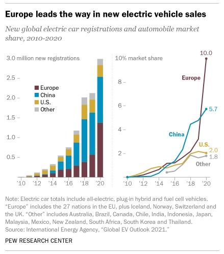 Elektromos autók eladási aránya