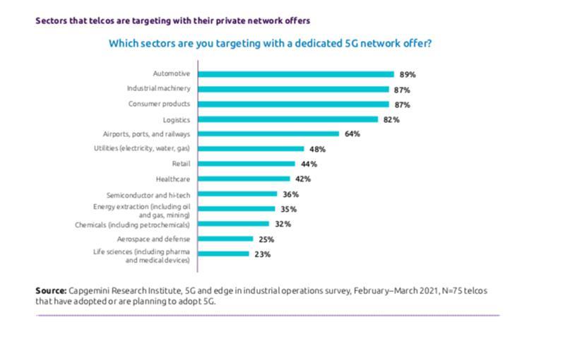 5G hálózatok az iparágaknál