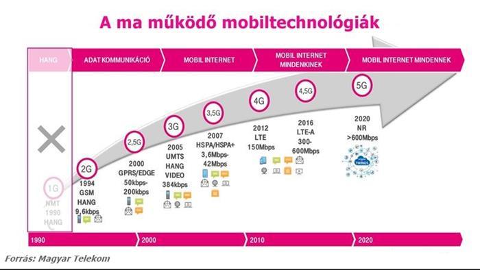Mobiltechnológiák