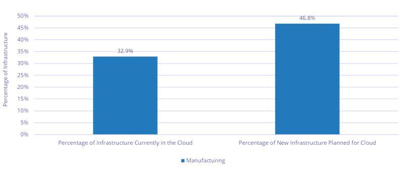 Felhő infrastruktúra a cégeknél